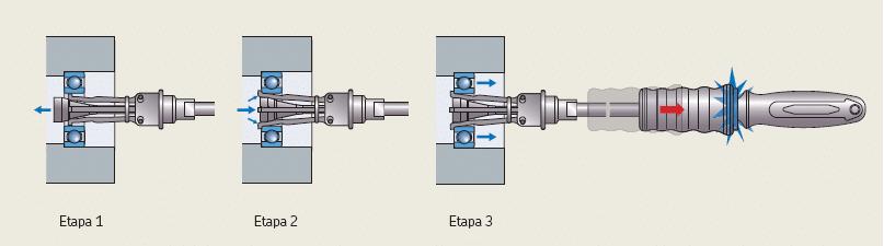 Utilização do saca rolamento interno SKF