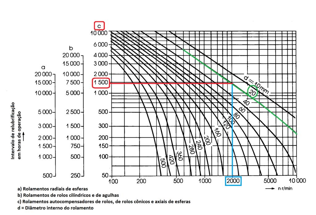 diagrama de lubrificação de rolamentos