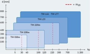 diagrama de seleção de um aquecedor indutivo para rolamentos