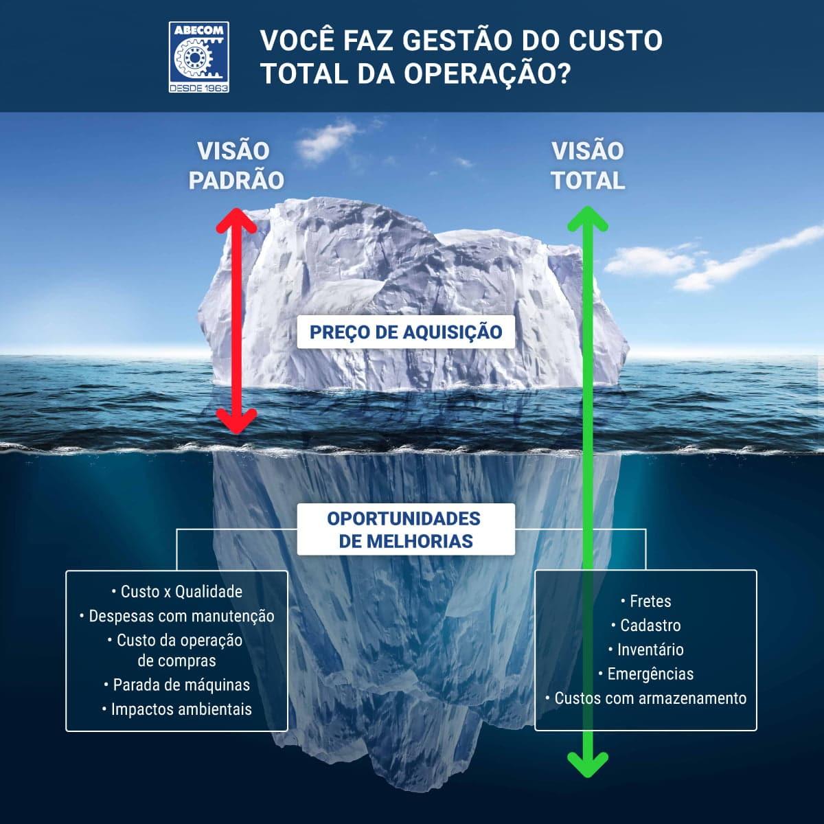 Você-faz-gestão-do-seua-Custo-Total-da-Operação (1)