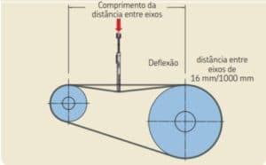 ferramenta para medir tensionamento da correia por deflexao