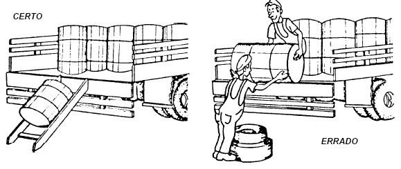 Descarga de tambor de óleo usando uma rampa. É errado lançar o tambor, mesmo que haja um amortecimento embaixo, como mostra a segunda figura