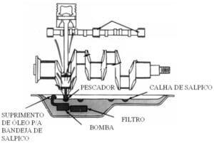 Sistema de lubrificação por salpico em eixo-manivela