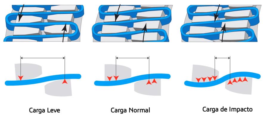 Absorção de cargas do acoplamento de grade
