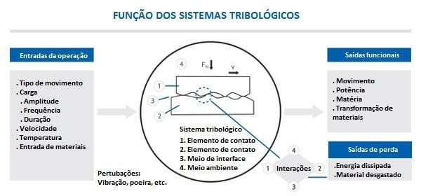 análise do sistema tribológico