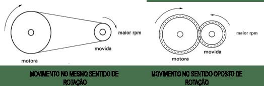 comparação de movimento entre polias e engrenagens