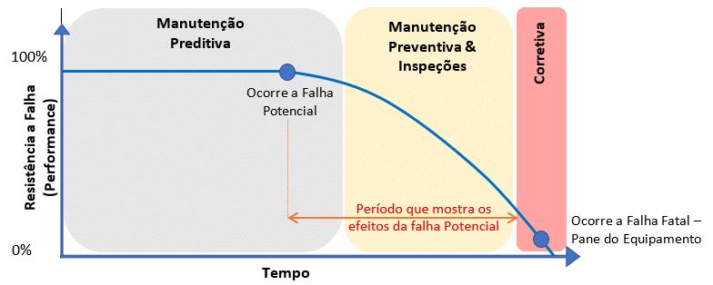 curva PF manutenção preventiva