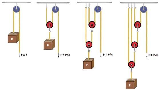 sistema de polias