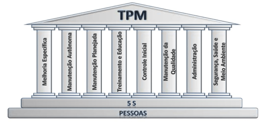 Manutenção Produtiva Total (MPT)