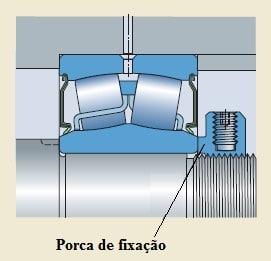 Os rolamentos autocompensadores de rolos também montados com o auxílio de porcas de fixação e arruelas de trava