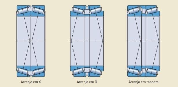 Rolamento de rolos cônicos pareados