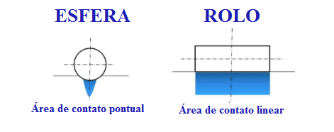 área de contato dos rolos e esferas de um rolamento
