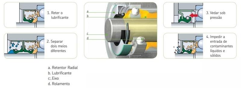 funções principais das vedações para rolamentos