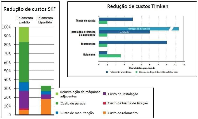 redução de custo na manutenção com rolamentos bipartidos