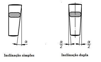 Chavetas com inclinação simples e dupla