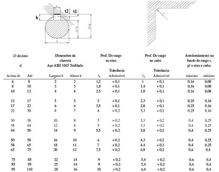 Tabela para chaveta paralela