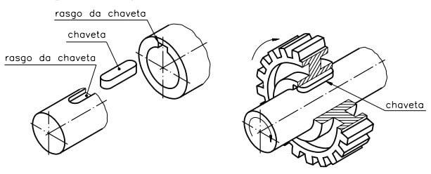 Ilustração de como é a chaveta e o rasgo de chaveta