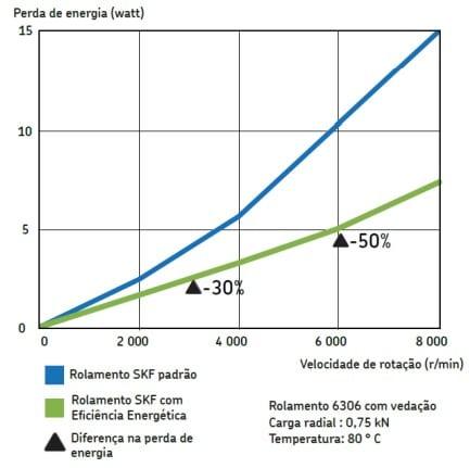 Simulação de perda de potência evidenciando a economia de energia dos rolamentos rígidos de esferas SKF