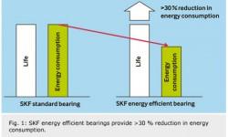 rolamentos SKF com eficiência energética